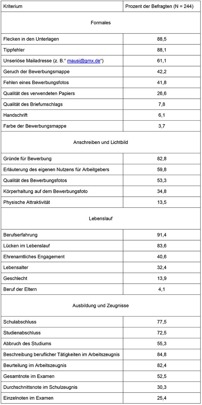 Auf Was Personalauswählende Bei Der Analyse Von Bewerbungsunterlagen
